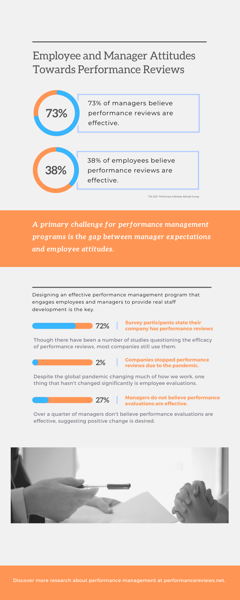 Performance Review Survey Infographic